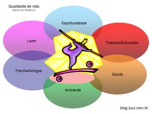 qualidade-de-vida-lucz-consultoria (2)